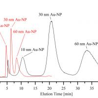 Analysis of nanoparticles in sunscreens