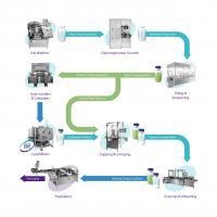Delivering complete vial handling solutions